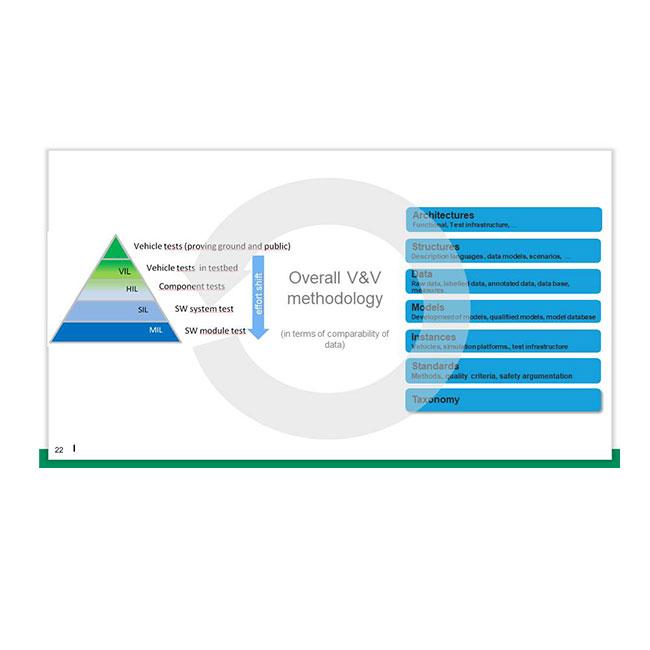 grafische Darstellung der overall v&v methodology